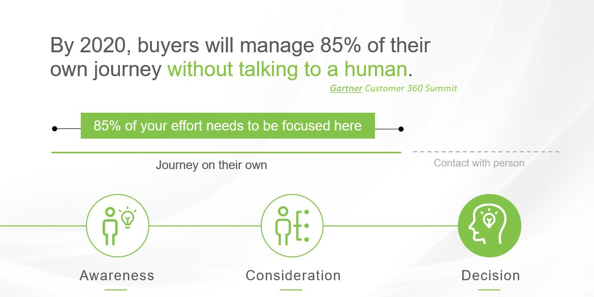 The Buyer Journey future - marketing automation