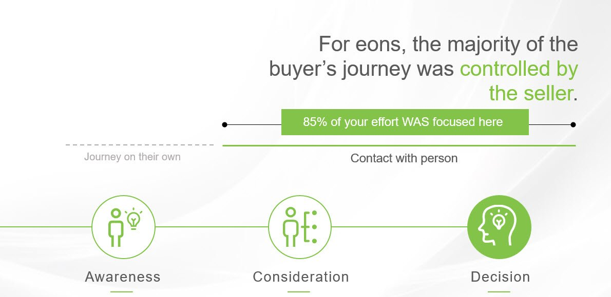 The Buyer Journey past - marketing automation